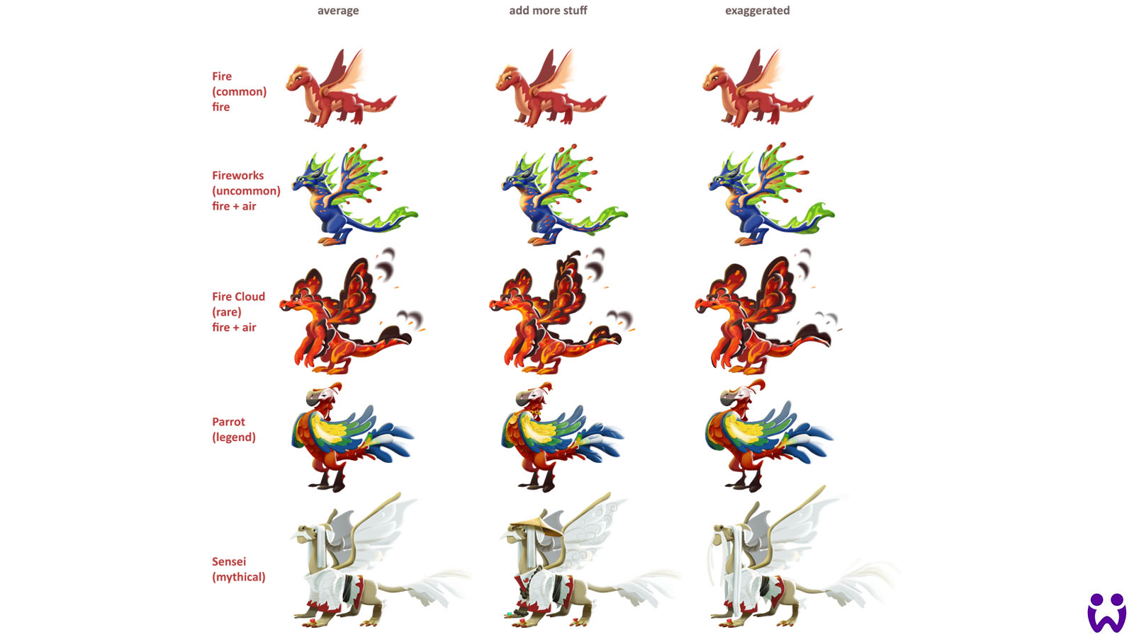 """4 von 25, Darstellung verschiedener visualler Progressionsmodelle für das Mobilegame """"Wonderlings"""" von Wooga"""